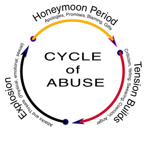 cycle_of_abuse